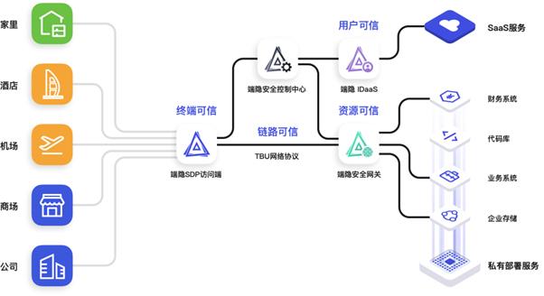 聚焦内部权限管控 零信任科技厂商云山雾隐首次亮相2021ChinaJoyBTOB